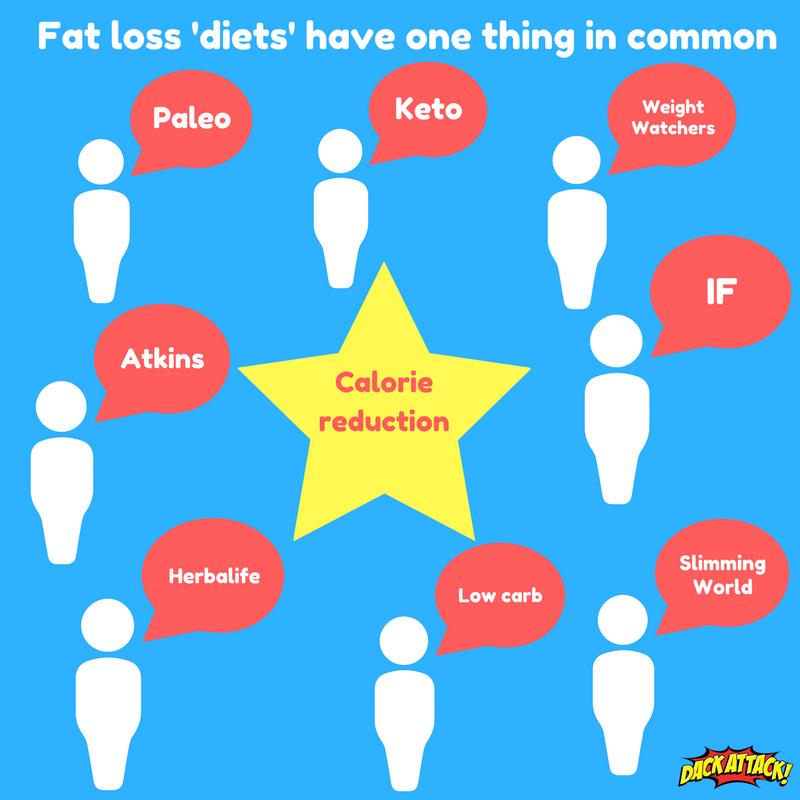 O que e weight loss